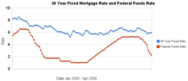 30 year fixed mortgage rates and the federal funds rate 200-2007