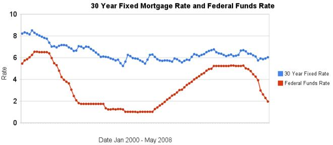 30 year fixed mortgage rates and the federal funds rate 2000 to May 2008