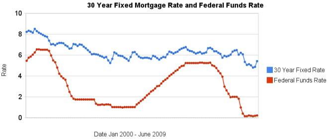 30 Year Fixed Mortgage Rates And The Federal Funds Rate 2000 2009