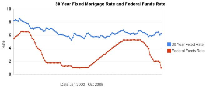 30 year fixed mortgage rates and the federal funds rate 2000-2008