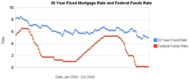 30 year fixed mortgage rate chart 2000-2009