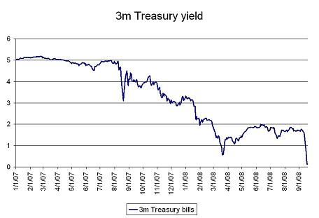 chart of 3 month treasury bill yield