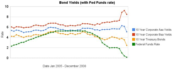 graph of 10 year Aaa, Baa and corporate bond rates from 2008-2008
