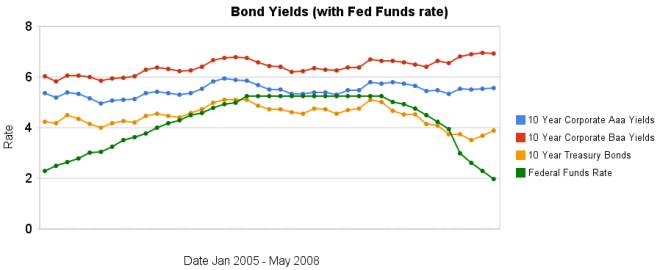 graph of 10 year bond rates