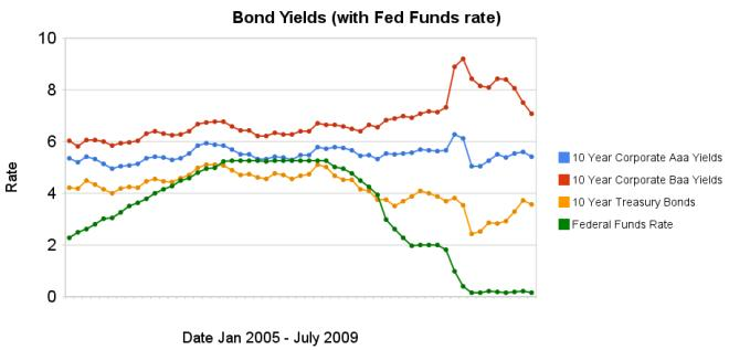 graph of 10 year Aaa, Baa and corporate bond rates from 2005-2009