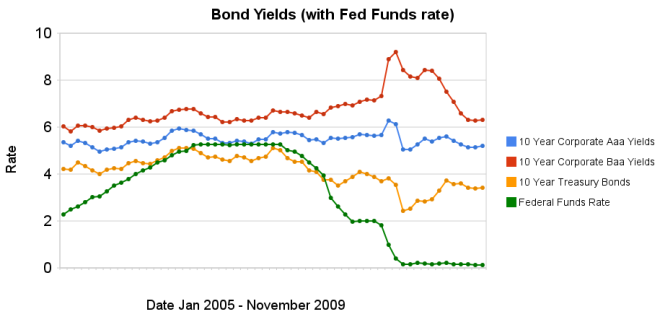 chart showing corporate and government bond yields