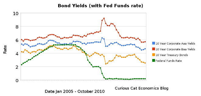 chart showing corporate and government bond yields 2005-2010