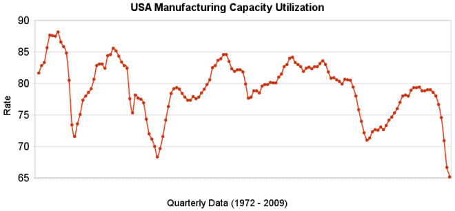 chart of USA capacity utilization rate 1972-2009