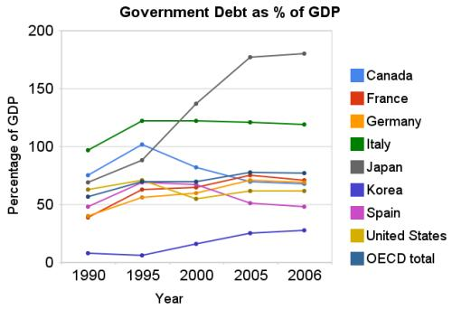 Government debt as percent of GDP