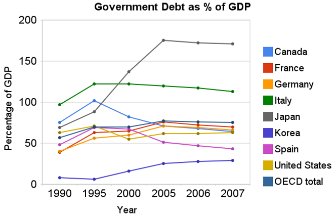 Government debt as percent of GDP 1990-2007
