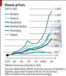 chart of house price increases by country