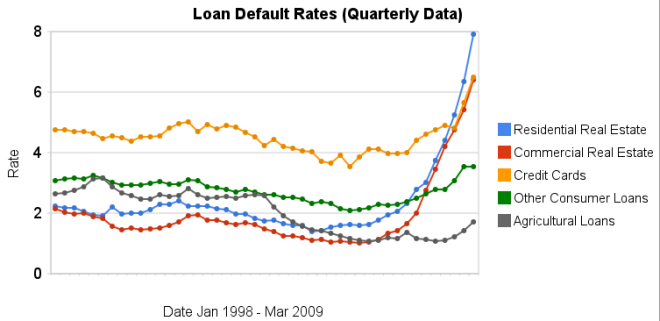 chart of loan default rates 1998 to 2009