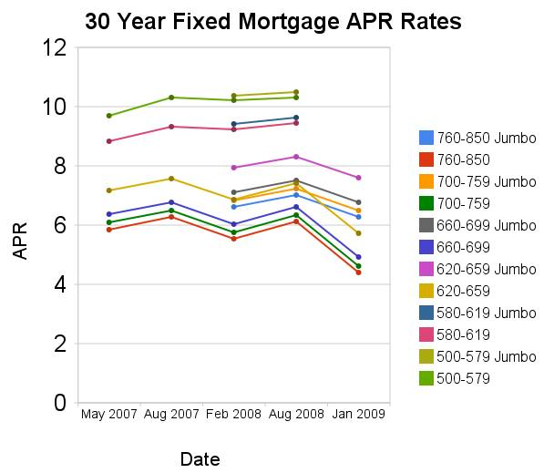 Chart Of Mortgage Rates By Credit Score And Jumbo V Conventional From May 2007 To