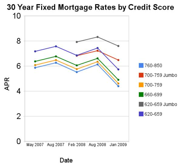 Chart Of 30 Year Fixed Mortgage Rates By Credit Score From May 2007 To Jan 2009