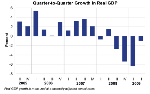 chart of 2005-2009 quarterly gdp changes
