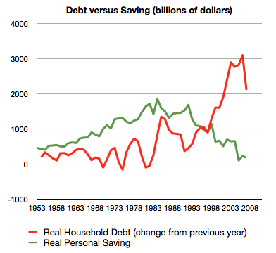 graph of saving and debt