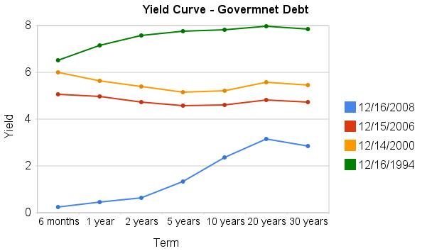 chart of yield curve in Dec 2008, 2006, 2000, 1994