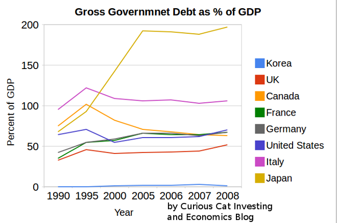 Government debt as percentage GDP 1990-2008