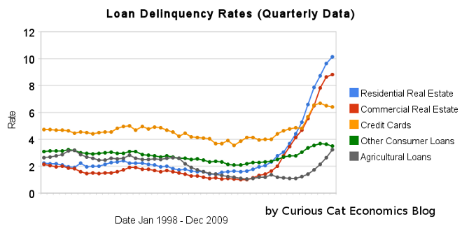 charts showing loan delinquency rates in the USA, 1998-2009