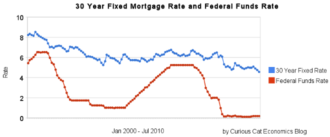 chart showing 30 year fixed mortgage rates: 2000 to July 2010