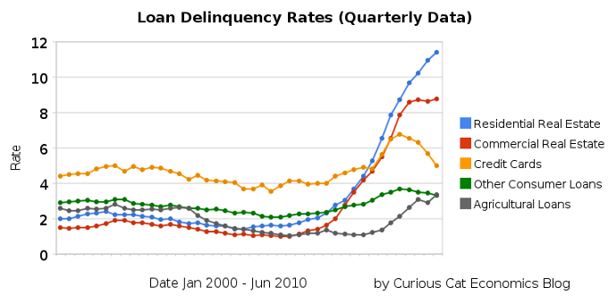 chart showing loan delinquency rates 2000-2010