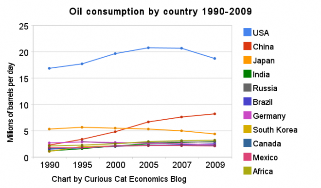 How much petroleum does the world consume?