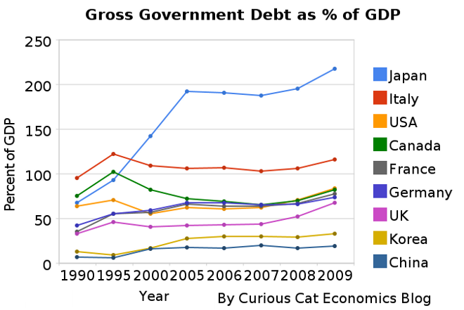 graph showing government debt as percentage of GDP
