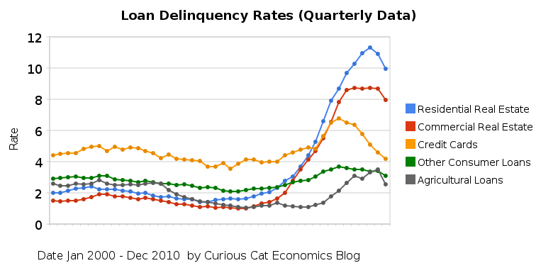 chart showing consumer and real estate loan delinquency rates from 2000 to 2010