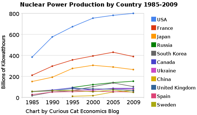 chart of nuclear power production: 10 largest countries 1985-2009
