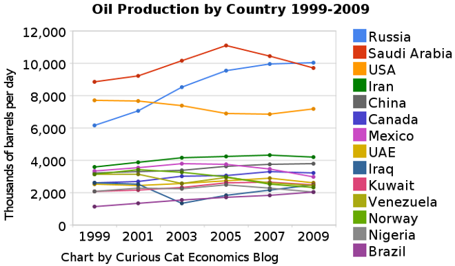 chart showing oil production by top producing countries (1999-2009)