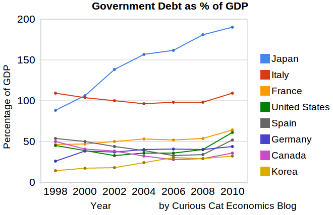 graph of government debt for OECD countries from 1998-2010
