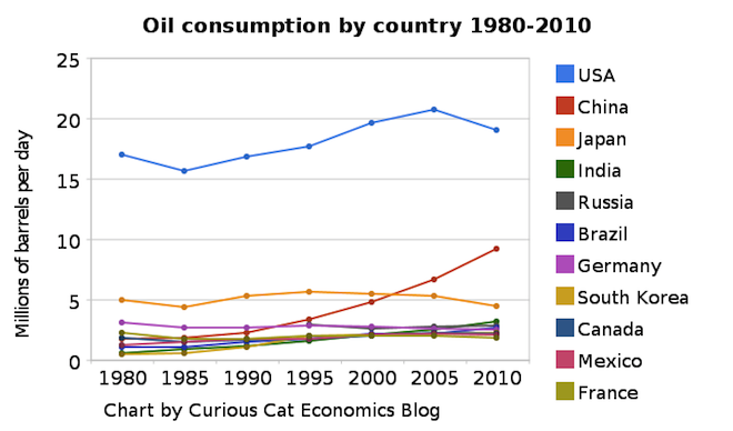 chart of petroleum consumption by country 1980-2010