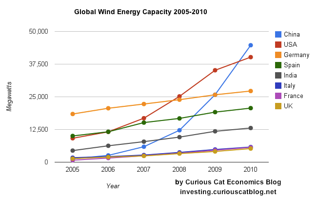chart showing installed wind energy capacity by Country from 2005-2011