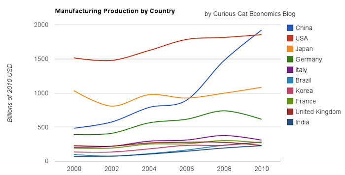 chart of manufacturing output by country 2000-2010, for the top 10 manufacturing countries