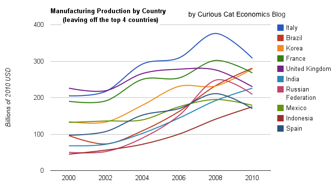 chart of manufacturing output data by country from 2000-2010 (looking more closely at the 5,6,7... top countries)