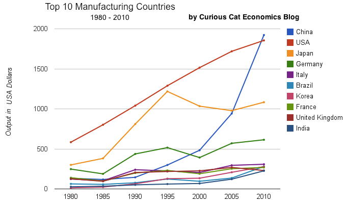 chart of output by top 10 manufacturing countries from 1980 to 2010