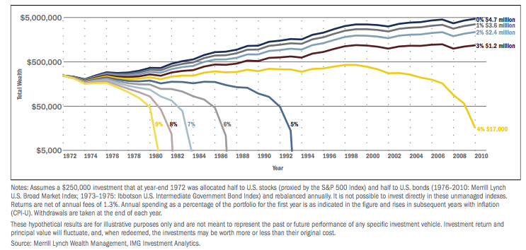chart showing retirement assets over time based on various spending levels