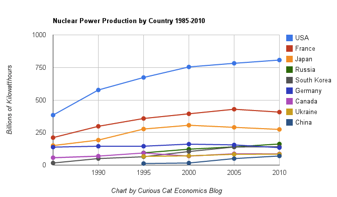 chart of nuclear power generation by the largest producing countries from 1985 to 2010