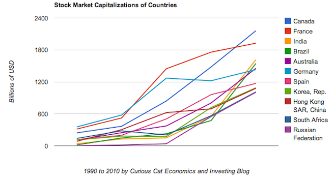 Chart of stock market capitalization from 1990 to 2010 by country