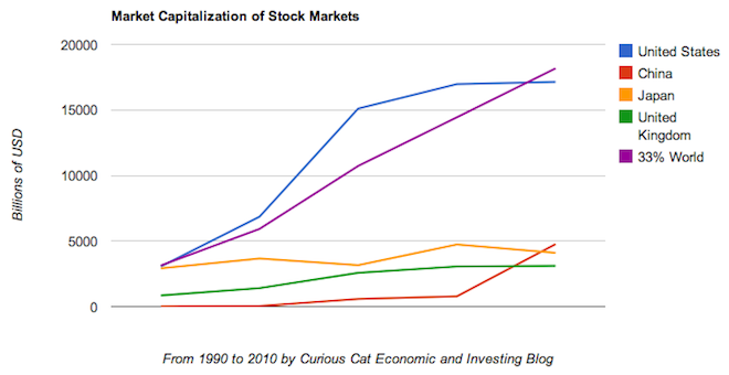 Chart of largest stock market capitalizations by country from 1990 to 2010