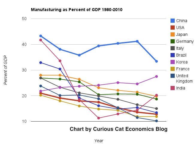 chart of manufacturing output as percent of GDP by country from 1980 to 2010