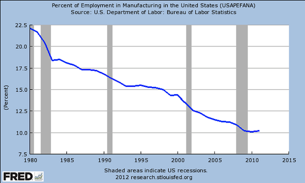 chart of manufacturing jobs as a percent of all USA jobs