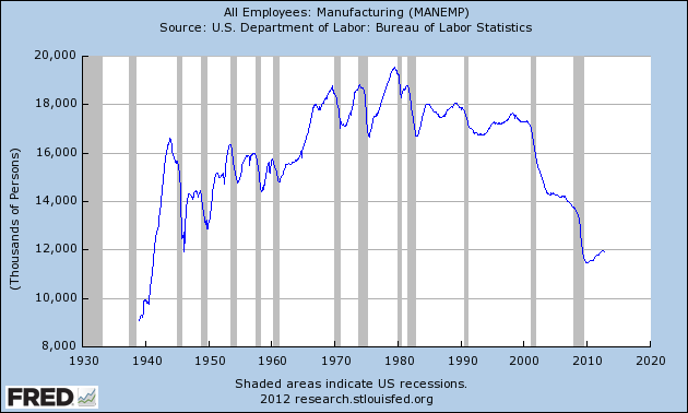 graph of Manufacturing_employment jobs in the USA (1940 - 2012)