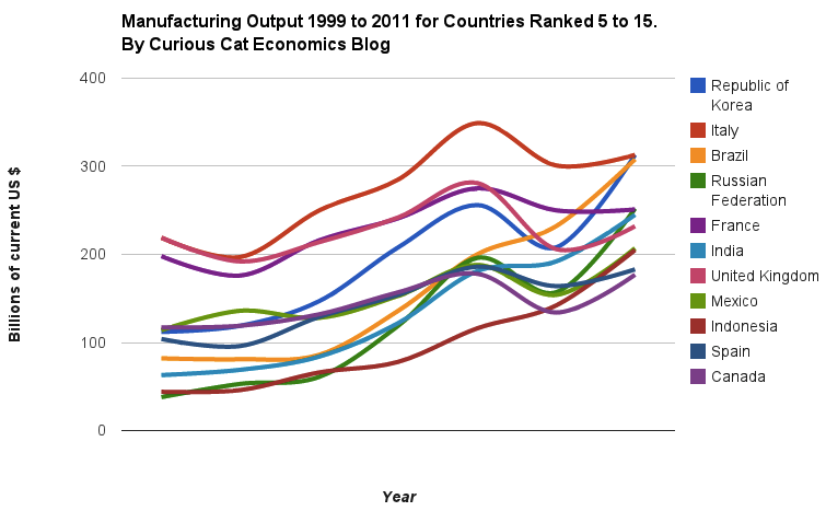 Chart of manufacturing output from 1999 to 2011 for Countries 5 to 15