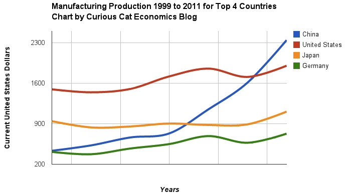 Chart of manufacturing output from 1999 to 2011 for China, USA, Japan and Germany