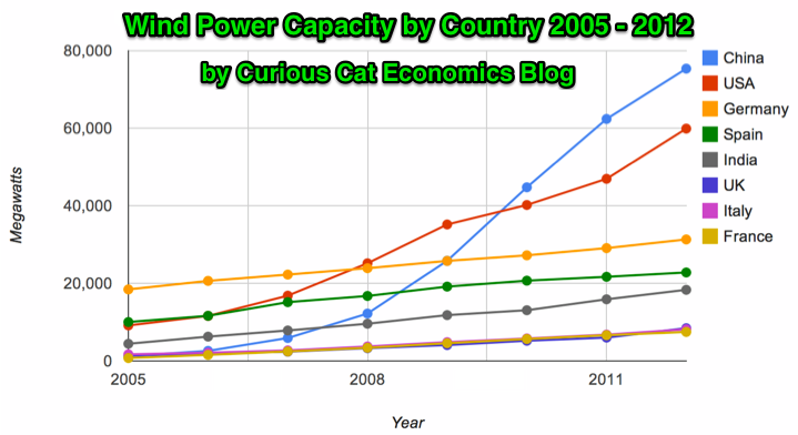 chart of global wind power capacity by country from 2005 to 2012