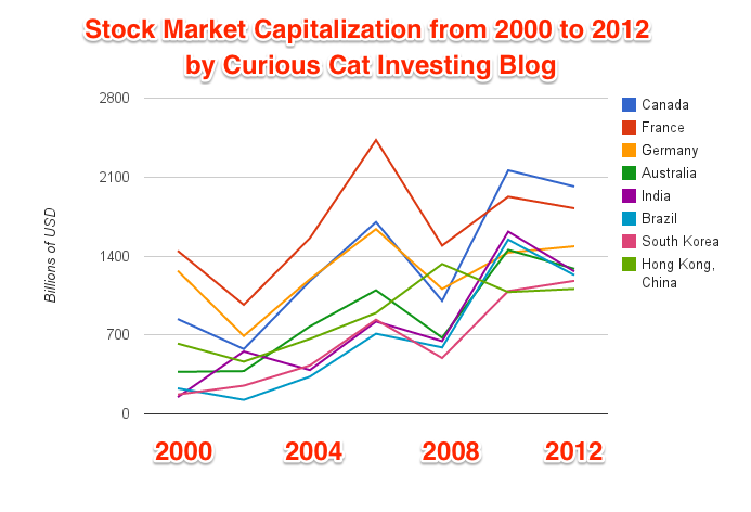 chart of Stock Market Capitalization 2000 to 2012 for 2nd group of countries