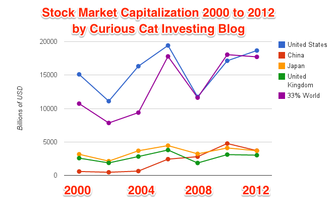Chart of stock market capitalization from 2000 to 2012 for USA, China, Japan, UK and world