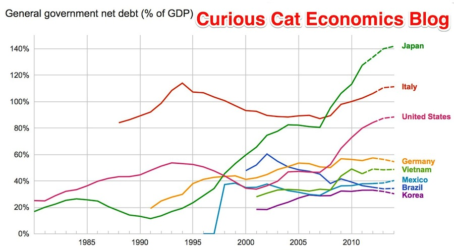 chart of Government debt from 1980 to 2013