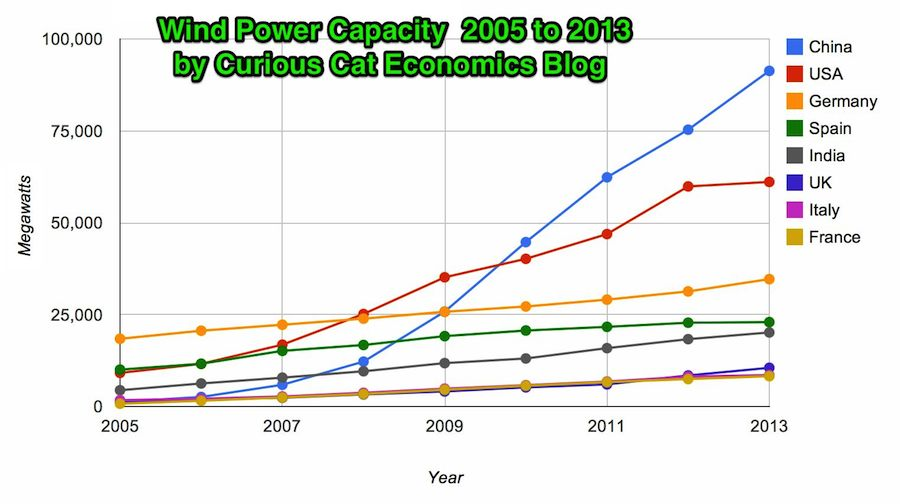 chart of Wind power capacity by country 2005 to 2013
